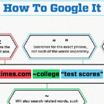 Google search summary infographic